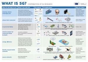 WHAT IS 5G infographics A3 v3