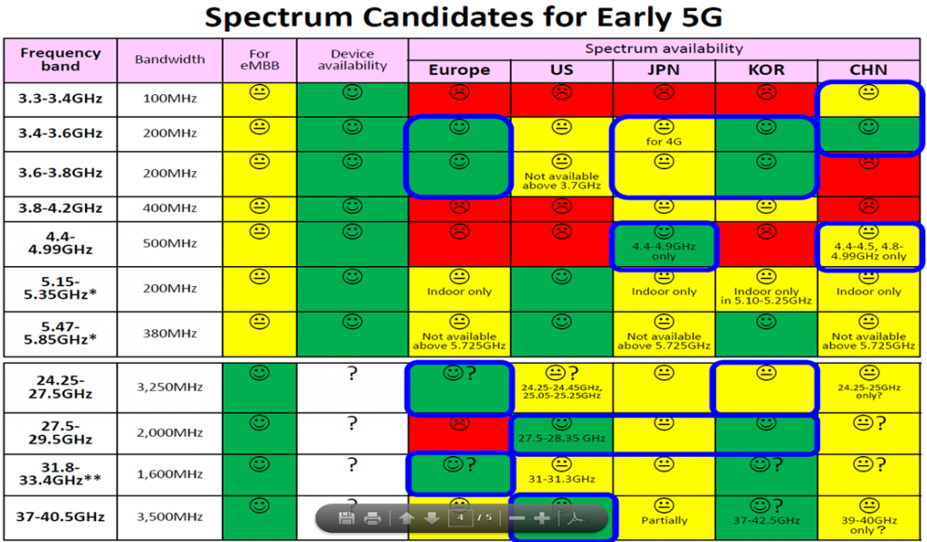 spectrum-candidates-for-early-5g_tekehiro-nakamura-5gmf